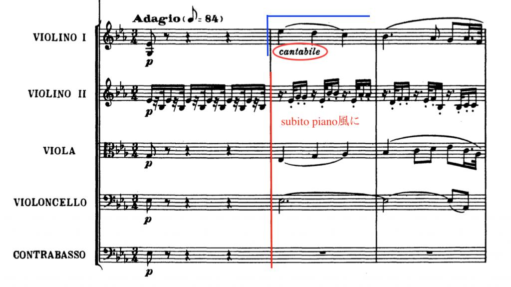 ベートーヴェン:交響曲第4番 第2楽章冒頭