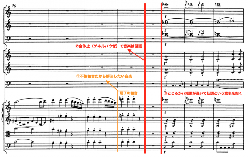 モーツァルト:交響曲第41番第1楽章81小節